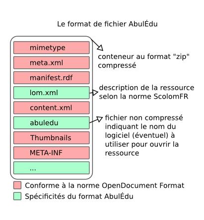 format_fichier_abuledu